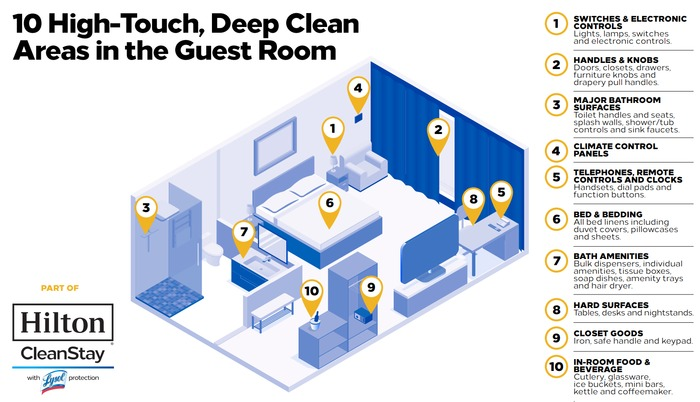 xhilton-cleanstay-infographic-pagespeed-ic-z5j6s2x9bj